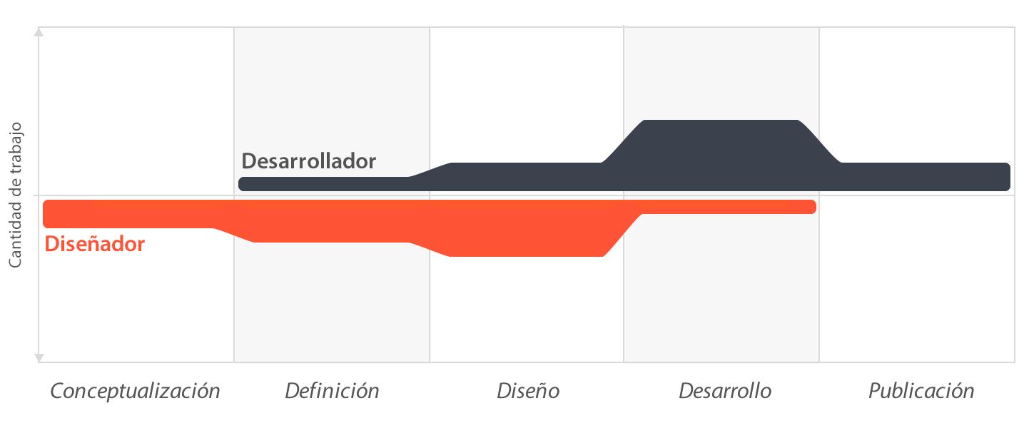 Esquema del proceso de diseño y desarrollo de una app