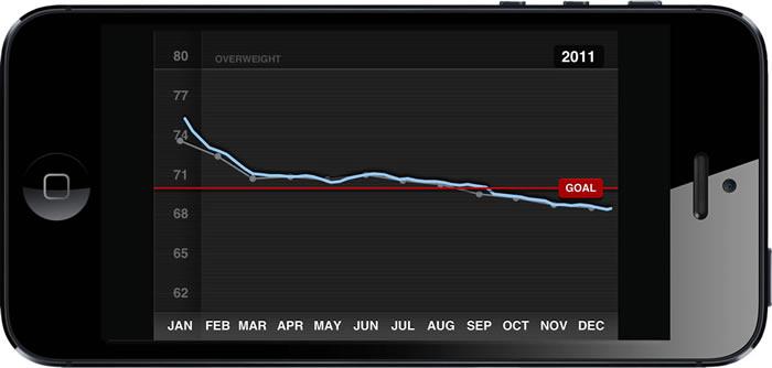 iPhone en horizontal mostrando un gráfico de peso