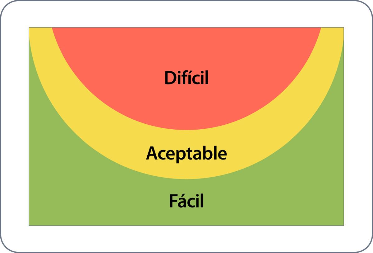 Diagrama con zonas de interacción en una tableta